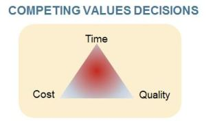 Competing Benefit decisions