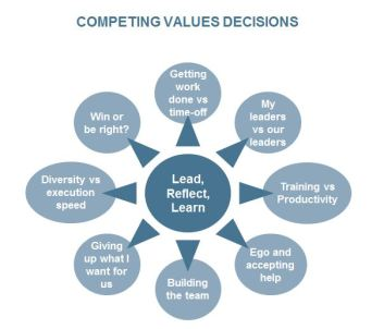 Competing Values Decisions