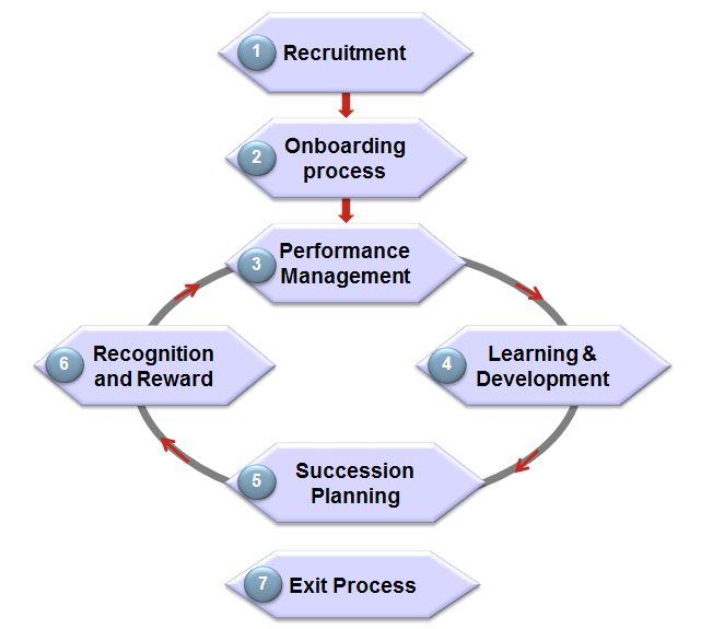 People centered HR Processes MODEL
