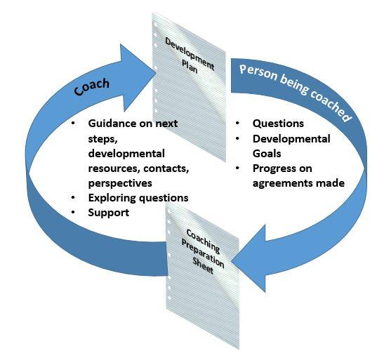 Coaching process JAG