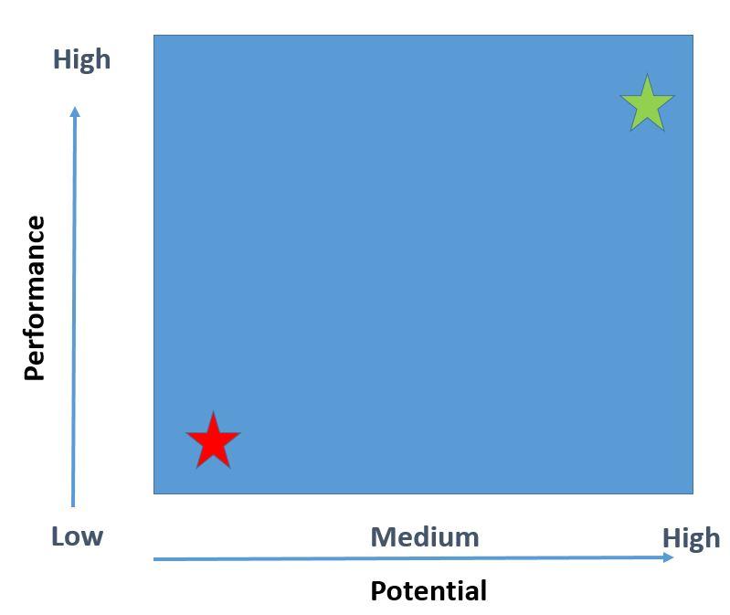 performance vs potential